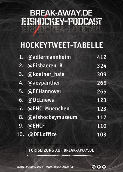 Hockeytweet-Tabelle 9. September 2009