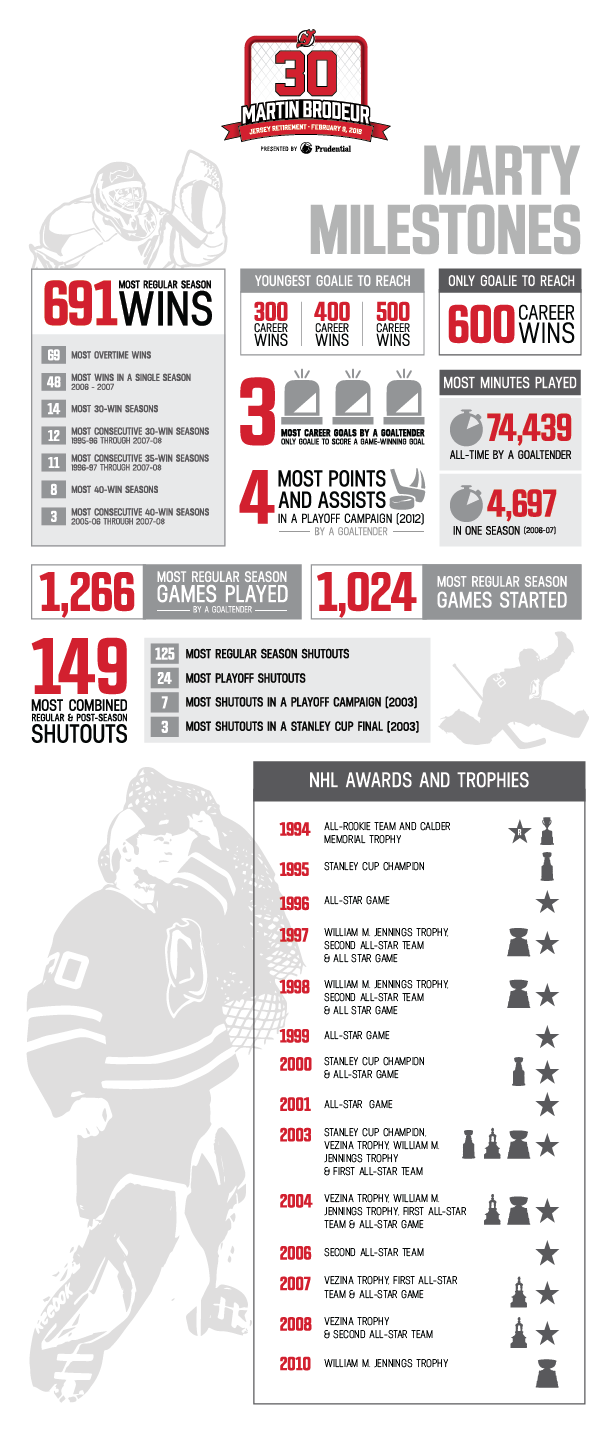 brodeur-milestones-infographic